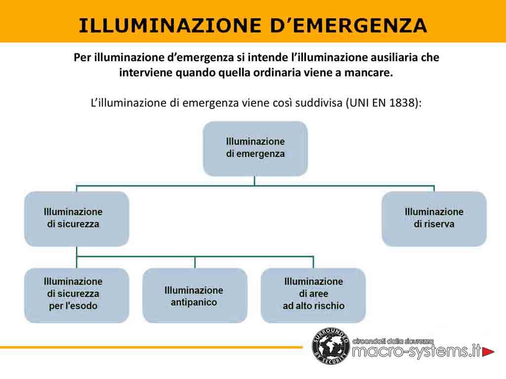 Illuminazione di emergenza NORMA